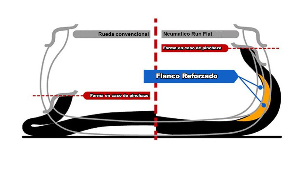 Reparar pinchazo runflat
